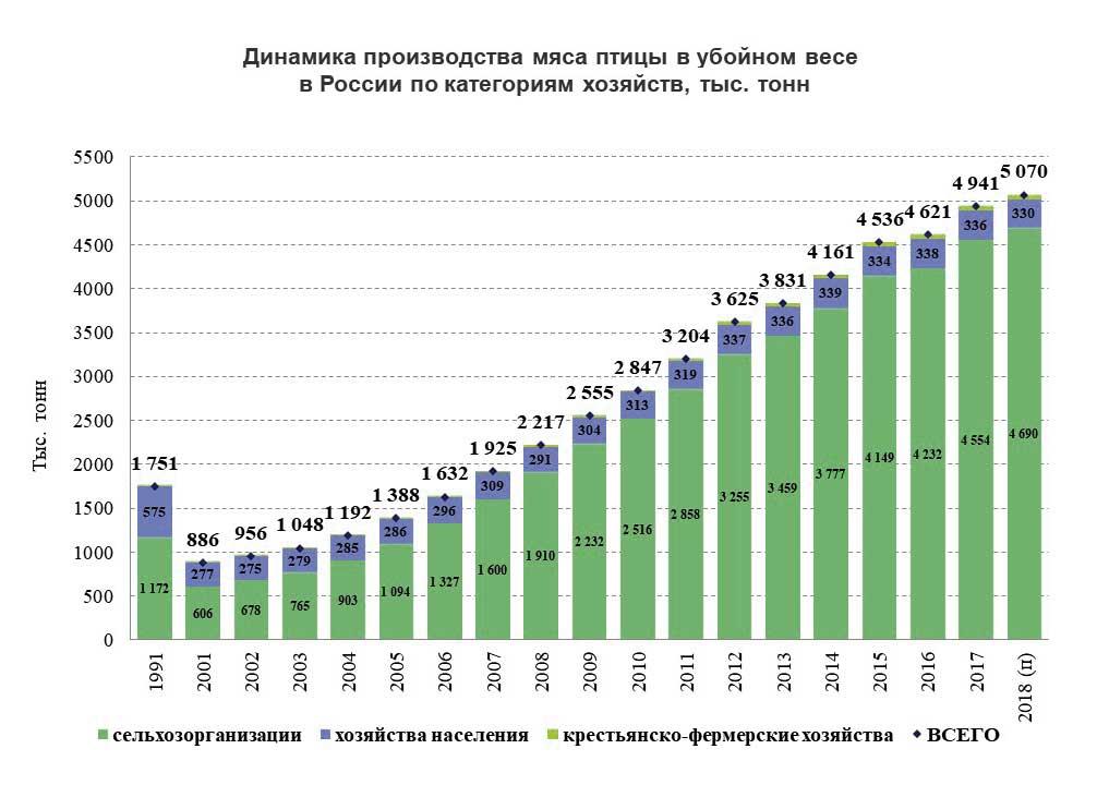 Динамика производства мяса птицы в убойном весе в России по категориям хозяйств