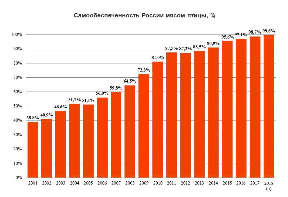 Динамика самообеспеченности России мясом птицы