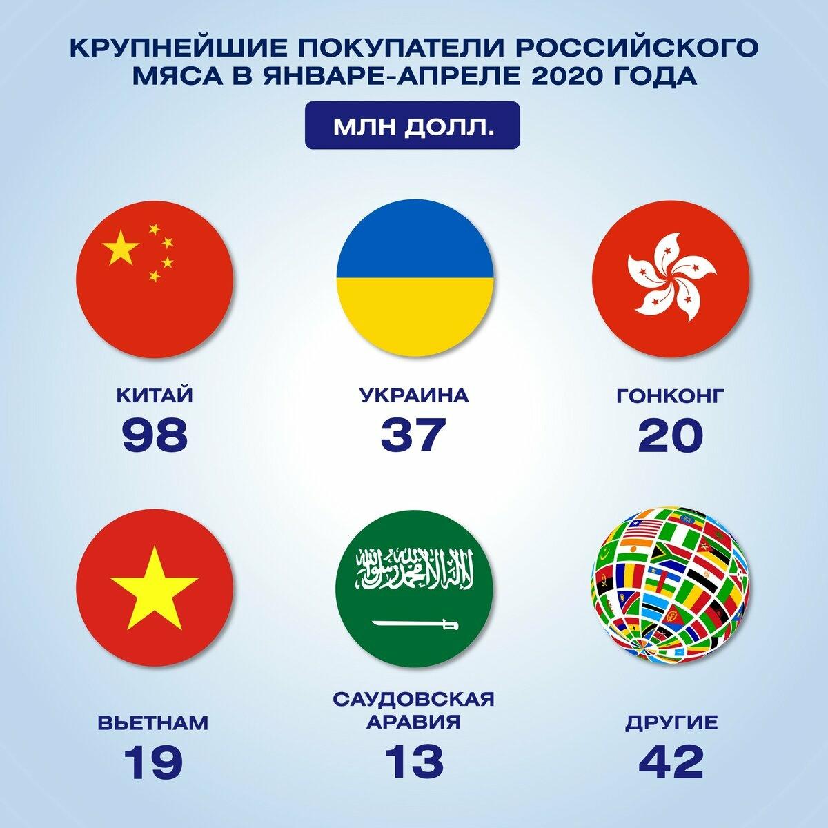 Экспорт РФ январь-апрель 2020 г.