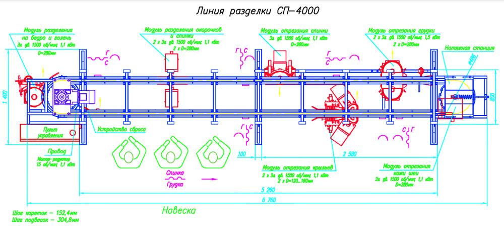Схема расположения: линия разделки птицы СП-4000